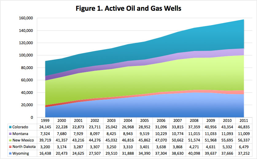Figure 1. Active Oil and Gas Wells