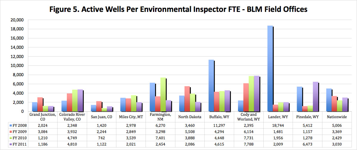 Figure 5. Active Wells Per Environemental Inspector