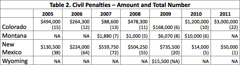 Table 2. Civil Penalties - Amount and Total Number