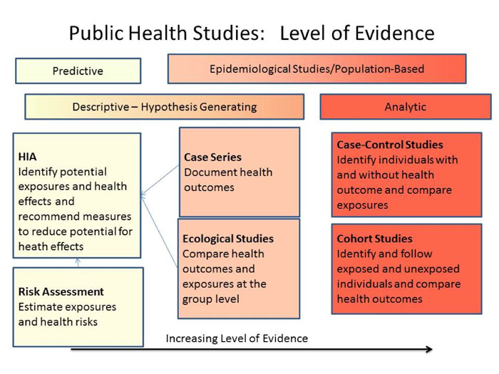 Public Health Studies: Level of Evidence Chart